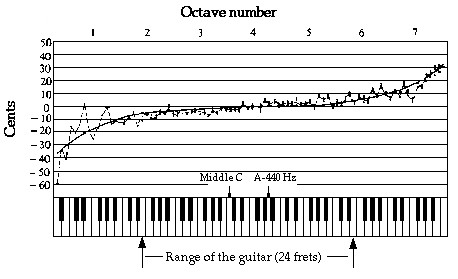 Learn to play octaves on guitar